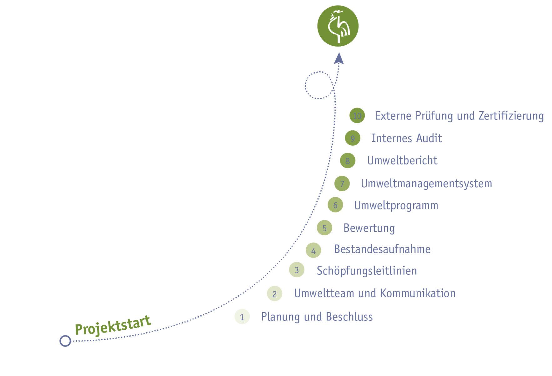 10 Schritte zum Umweltmanagement Zertifikat